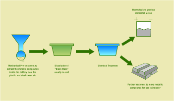 Hydrometallurgical Recycling