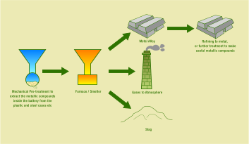 Pyrometallurgical Recycling